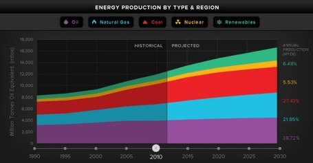 Energy Needs | Globalisation and interdependence | Scoop.it