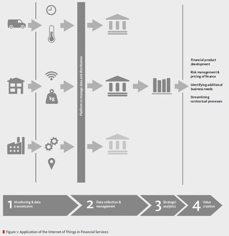 The Fintech 2.0 Paper: Rebooting Financial Services - ValueWalk | Peer to Peer Lending | Scoop.it