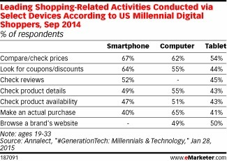Do Millennials Actually Use Smartphones for Shopping? - eMarketer | Digital Retail Thoughts in English | Scoop.it