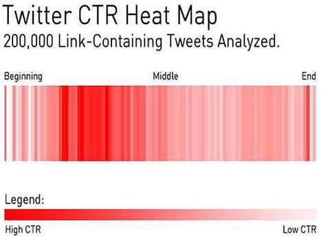 Quel est la meilleure place pour un lien dans un tweet ? | Animer une communauté Twitter | Scoop.it