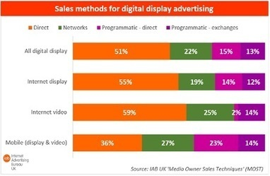 Programmatic now accounts for 28% of UK display ads- IAB ... | Marketing in a Digital World | Scoop.it