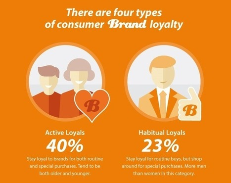 Want Brand Loyalty? Be Personal & Relevant (INFOGRAPHIC)   Personal Branding & Leadership Coaching   Scoop.it