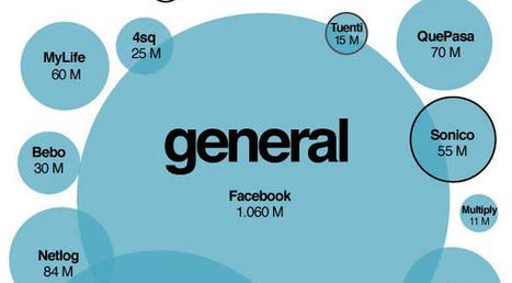 Mapa de las redes sociales, la infografía de la semana | Tic tac technical | Scoop.it