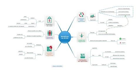 Formation et innovation : les six avantages du BYOD | Formation et partage | Scoop.it