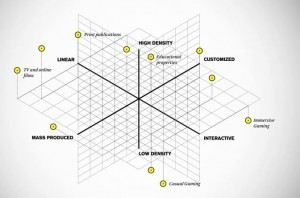 Where Does Your Brand Story Fall in the Storytelling Matrix? | Social Mind | Scoop.it