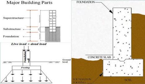 Footing Construction | Benefits Of Footing | Foundation Construction | Construction - BIM - Revit Global | Scoop.it