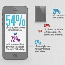 Aligning Mobile Marketing With Consumer Behavior | Visual.ly | Advice for your Business | Scoop.it