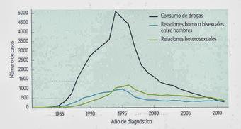 ¿Cuál es la situación actual del SIDA en España?   microBIO   Scoop.it