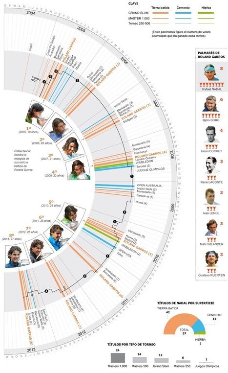 Los 57 títulos de Rafa Nadal | Tenis99 | Scoop.it
