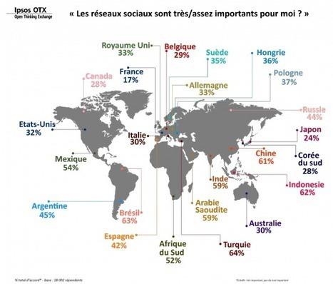 Réseaux sociaux : les français sont moins accros que les autres | Research Policies | Scoop.it