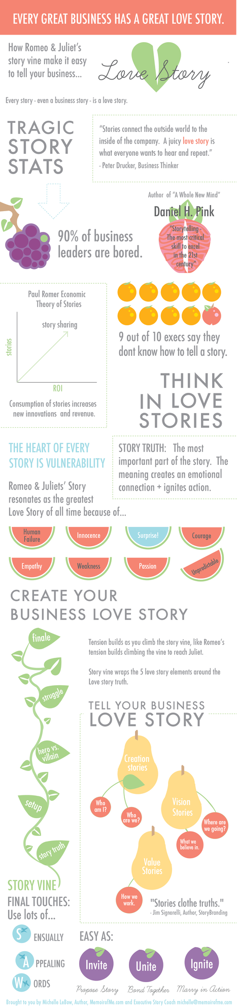 Romeo | Visual.ly | Business Love Stories | Scoop.it