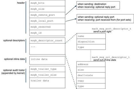 Escaping the Safari sandbox with a kernel GPU bug | InfoSec News | Scoop.it