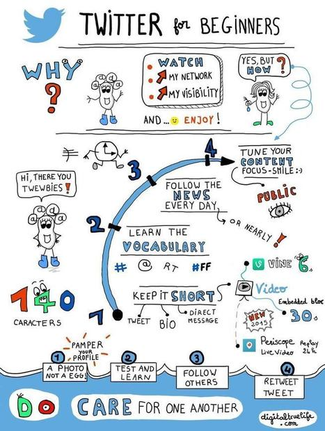 A sketchnote to get started with Twitter! Try it out and have fun! - Mère et fille 2.0 | La révolution numérique - Digital Revolution | Scoop.it
