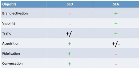 SEO et SEA: même combat? - Écrire Pour le Web | Marketing éditorial et avatars | Scoop.it