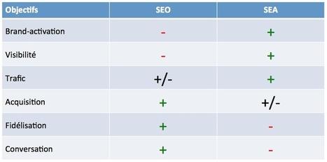 SEO et SEA: même combat? - Écrire Pour le Web | seo | Scoop.it
