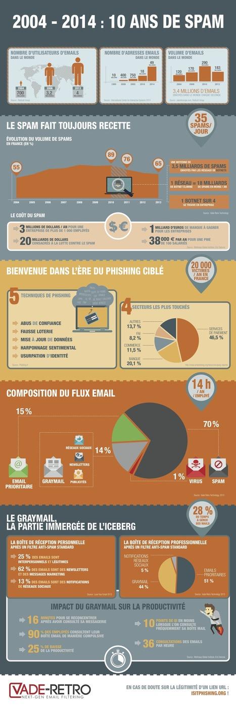 «Le spam représente plus de 70% du flux d'emails dans le monde» | Quid Formation multimodale? | Scoop.it
