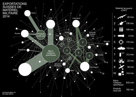 [Graphique] La nébuleuse des exportations d'armes suisses   Parlons Data !   Scoop.it