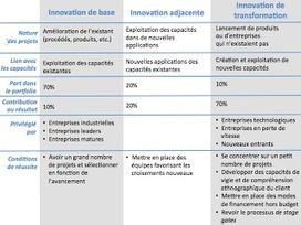 Gérer le portefeuille d'innovations, en intégrant innovation de base, adjacente et de transformation | Innovation ways | Scoop.it