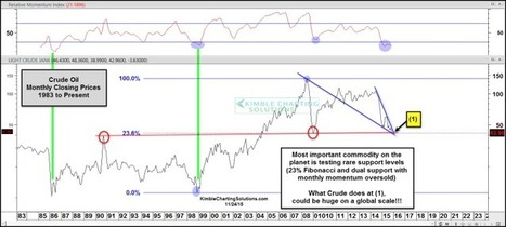 Crude Oil Prices As Oversold As 1999 Low - See It Market (blog)   stock market   Scoop.it