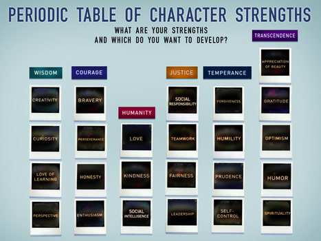 The Science of Character Resources www.letitripple.org | tecnología industrial | Scoop.it