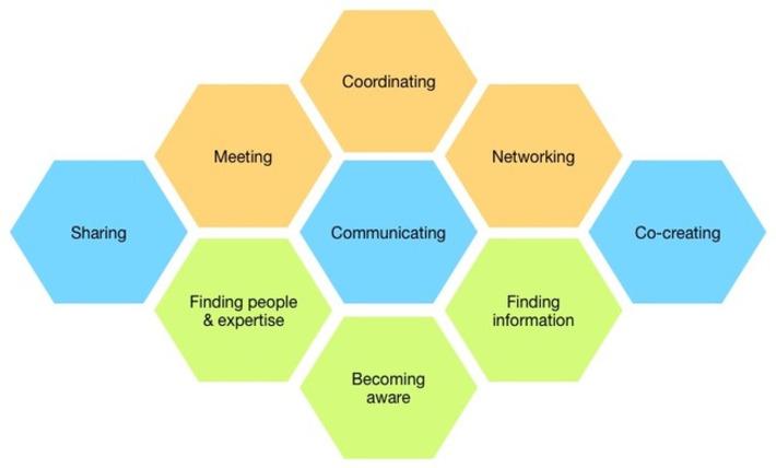 Oscar Berg: Introducing – The Digital Collaboration Canvas | Collaborationweb | Scoop.it