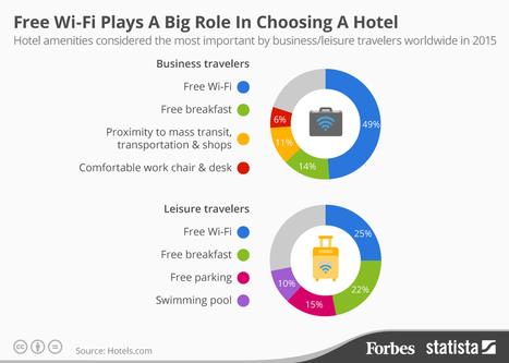 Most Travelers Consider Free #WiFi The Most Important Factor In Choosing A #Hotel #Infographic | ALBERTO CORRERA - QUADRI E DIRIGENTI TURISMO IN ITALIA | Scoop.it
