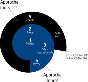 Comment réaliser une veille d'information sur Internet ? | Curation | Veille | Strategic Intelligence | Scoop.it