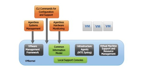 Paper: VMware ESXi 5.0 Operations Guide | LdS Innovation | Scoop.it