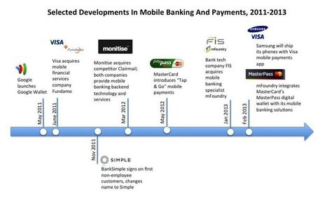 BII REPORT: The Mobile Banking Ecosystem Explained | User experience in Banking and Financial Institutions | Scoop.it