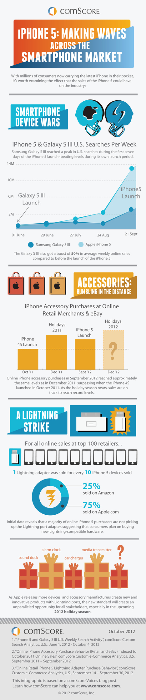 L'impact de l'iPhone 5 sur le marché des smartphones | Actualité IT & Innovation | Scoop.it