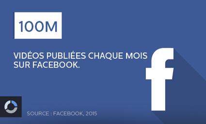 Faut-il publier ses vidéos sur #Facebook et/ou sur #YouTube ? | Social media | Scoop.it