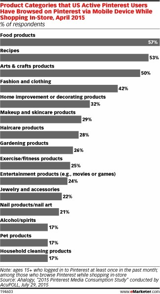 Pinterest: In-Store Mobile Shoppers' Little Helper - eMarketer | Consumer Behavior in Digital Environments | Scoop.it