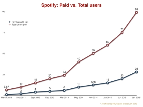 Spotify is converting more people into paying subscribers than ever before - Music Business Worldwide | A Kind Of Music Story | Scoop.it