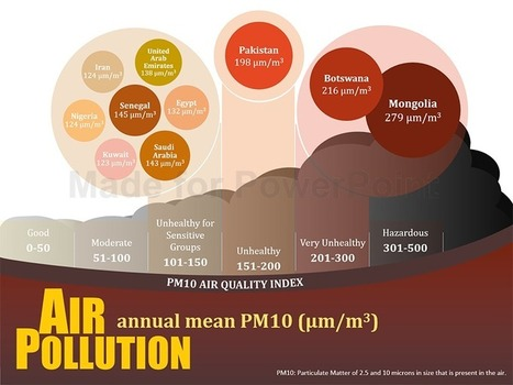 Air Pollution Infographic for Sale | PowerPoint Presentation Tools and Resources | Scoop.it