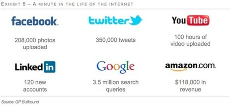 A snapshot of one minute on the internet, today and in 2012 | Socially | Scoop.it
