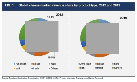 Global Cheese Market (American, Italian, Hard, Soft, Fresh and Others) - Global Industry Analysis, Size, Share, Growth, Trends and Forecast, 2013 - 2019 - Global Cheese Industry Overview, Market Se... | Transparenc Market Research | Scoop.it