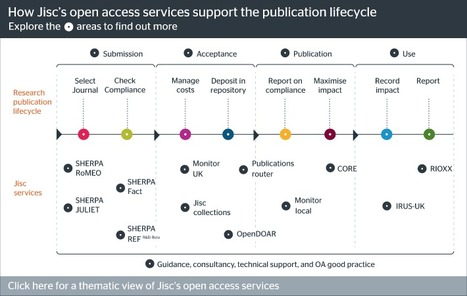 Our role in open access   Jisc   Supporting research for academic librarians   Scoop.it