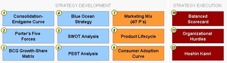 Introduction to Strategy Development and Strategy Execution | Strategy Documents | Scoop.it