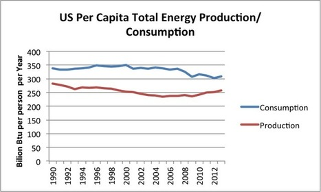 Making Sense of the US Oil Story | Sustain Our Earth | Scoop.it