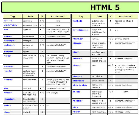 All The Cheat Sheets An Up To Date Web Designer Needs: CSS3, HTML5 and jQuery | responsive design II | Scoop.it