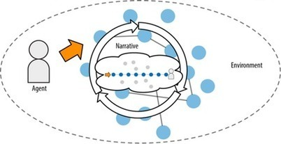 Understanding Context: Environment, Language, and Information Architecture | UXploration | Scoop.it