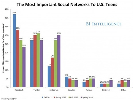 Instagram Shoots Past Facebook And Twitter In Popularity Among US Teens | Ubiquitous Learning | Scoop.it