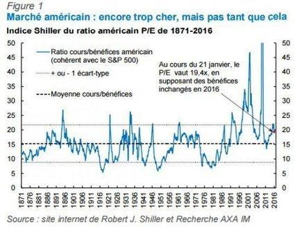 Stratégie - Actions : les excès sont partiellement corrigés | Cabinet Lays Pellet & Associés Lyon | Scoop.it