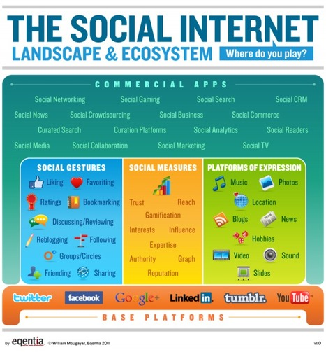 The Social Internet Landscape & Ecosystem: Where Do You Play?   Eqentia   The Google+ Project   Scoop.it