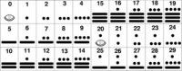 Mayan mathematics and astronomy « PlanetaPi | Reino Maya | Scoop.it