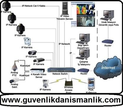 IP Kamera Nedir? IP Kamera Sisteminin Üstünlükleri | Elektronik Güvenlik Sistemleri | Scoop.it