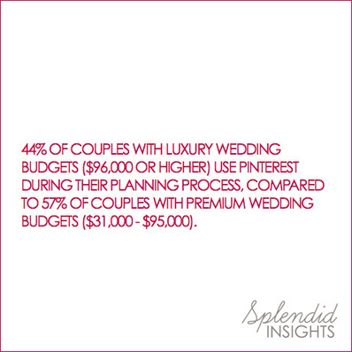 Daily Wedding Stat: Pinterest Use Among Luxury and Premium Wedding Budgets | Pinterest | Scoop.it
