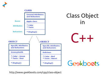 Class Object in C Plus Plus   Learn programming with examples   Scoop.it
