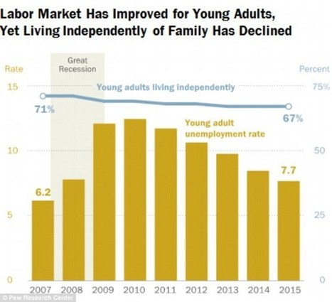 MORE young adults still living with parents, despite economic recovery | Kickin' Kickers | Scoop.it