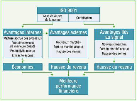 ISO 9001, un bon investissement? - Analyse de 42 études (2012-10-10) - ISO   Veille réglementaire   Scoop.it